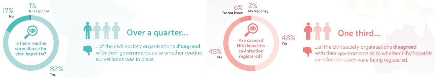 2014年度 グローバル・コミュニティ肝炎レポート 世界肝炎連盟