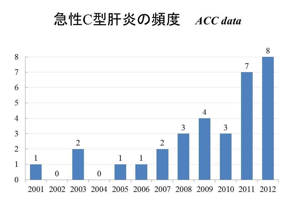 [ HIV/HCV重複感染、HIV感染MSM患者に急性HCV感染者が増加、日本だけでなく世界も同様な広がり ]